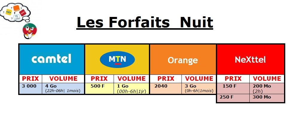 internet mobile les forfaits nuits mtn orange nexttel camtel le mobile au kamer. Black Bedroom Furniture Sets. Home Design Ideas