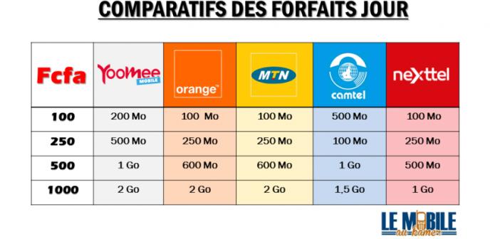 Comparatif des forfaits internet 3G 4G jour cameroun