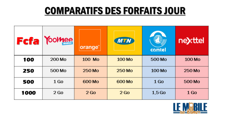 comparatif des forfaits internet mobiles 3g 4g au cameroun mai 2018 le mobile au kamer. Black Bedroom Furniture Sets. Home Design Ideas