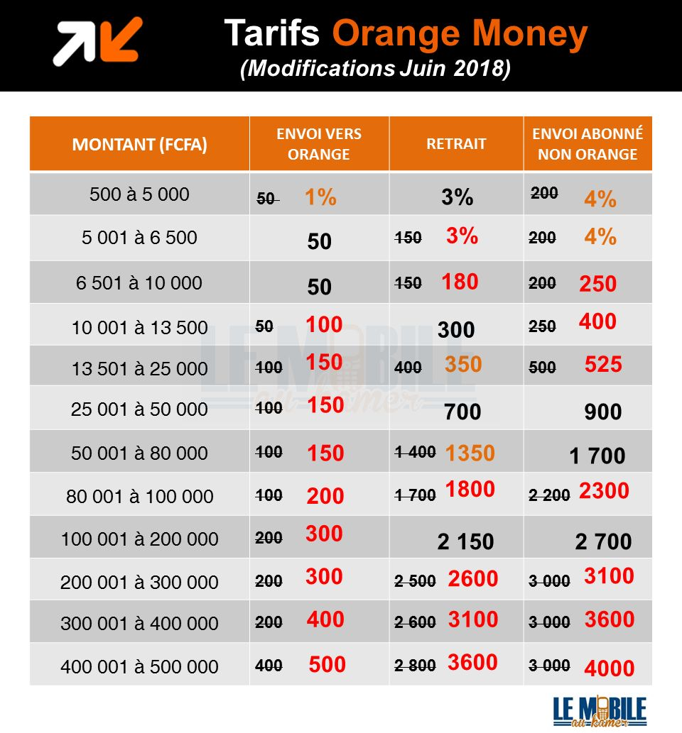 ce qui a chang dans la tarification du service orange money le mobile au kamer. Black Bedroom Furniture Sets. Home Design Ideas
