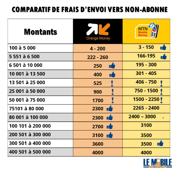 Tableau Comparatif tarifs Cameroun - Frais d'envoi Orange Money et MTN Money