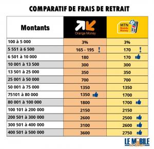Comparatif tarifs - Frais de retrait Orange Money et MTN Money