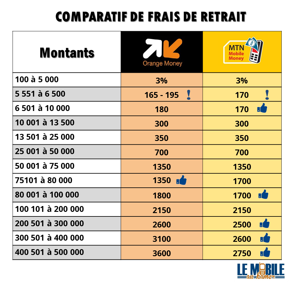 Comparatif tarifs - Frais de retrait Orange Money et MTN Money