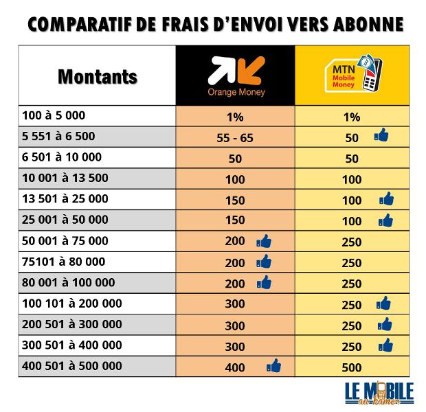 Tableau Comparatif tarifs - Frais envoi Orange Money et MTN Money