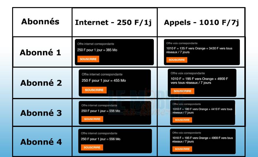 Tableau Exemples de forfaits MyWay+ Orange Cameroun
